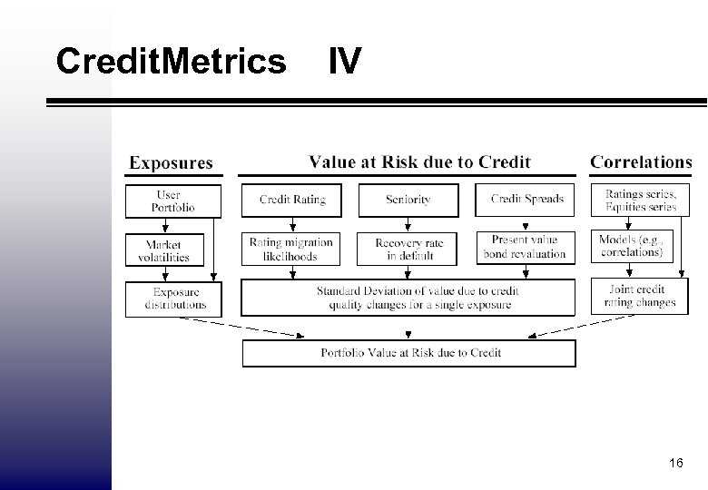 Credit. Metrics IV 16