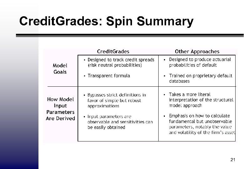 Credit. Grades: Spin Summary 21