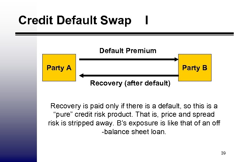Credit Default Swap I Default Premium Party A Party B Recovery (after default) Recovery