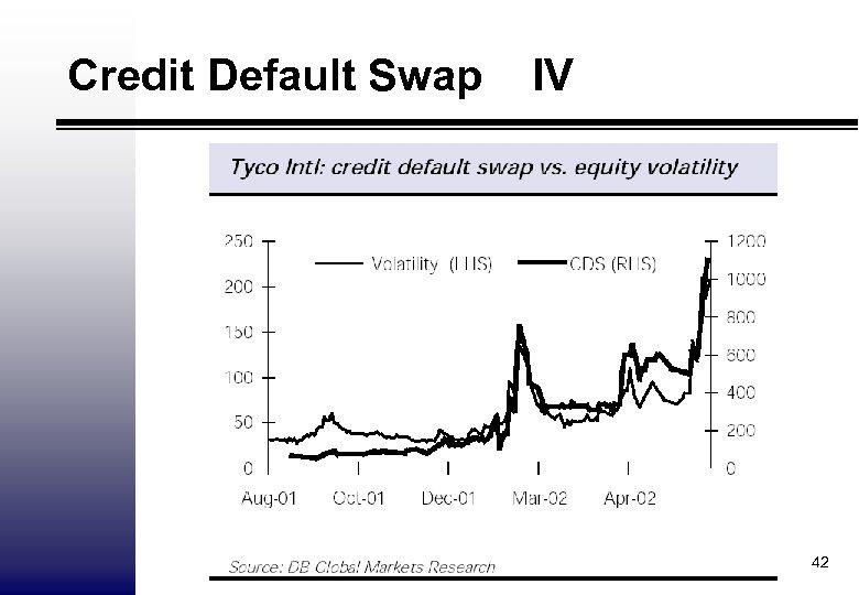 Credit Default Swap IV 42