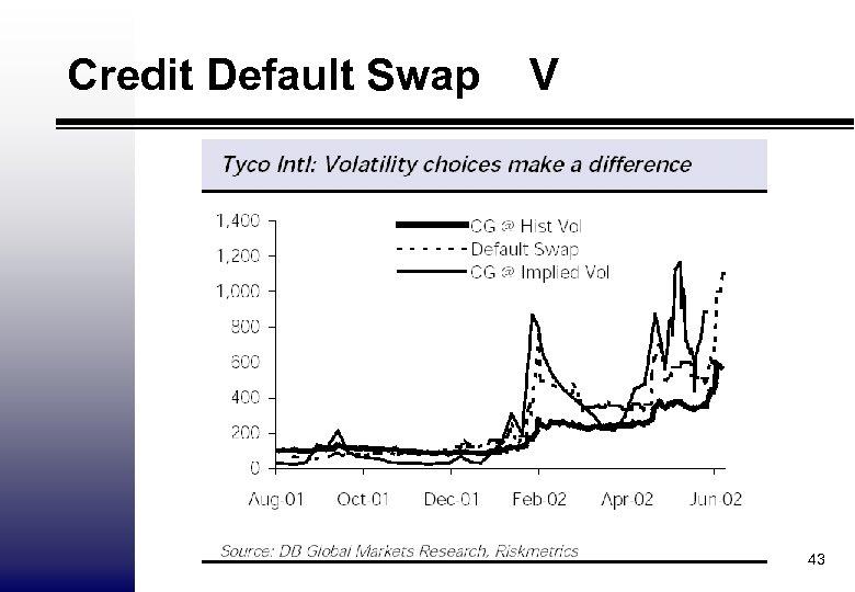 Credit Default Swap V 43