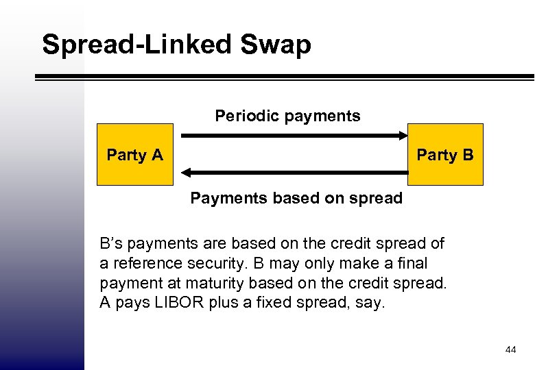 Spread-Linked Swap Periodic payments Party A Party B Payments based on spread B's payments