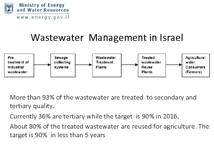 Wastewater Management in Israel More than 93% of the wastewater are treated to secondary