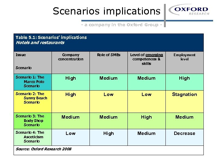 Scenarios implications - a company in the Oxford Group Table 5. 1: Scenarios' implications