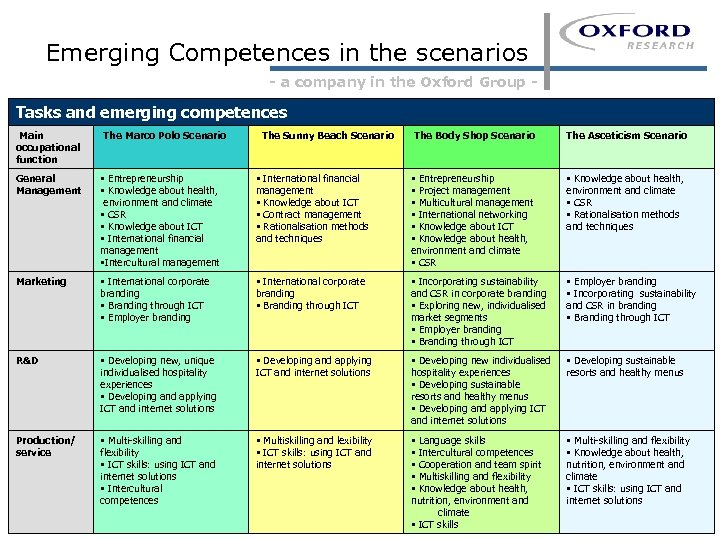 Emerging Competences in the scenarios - a company in the Oxford Group - Tasks