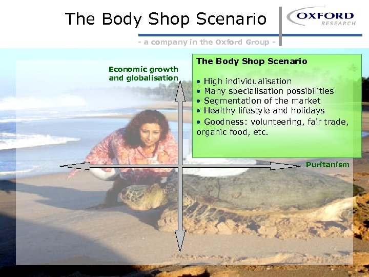 The Body Shop Scenario - a company in the Oxford Group - Economic growth