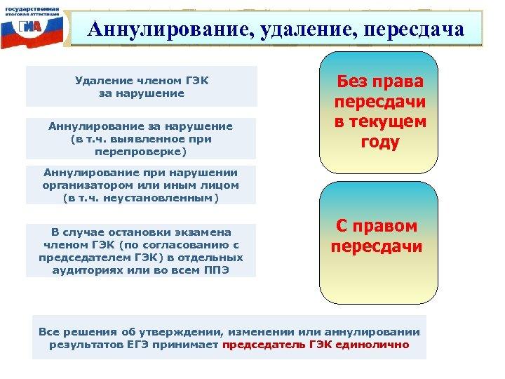Аннулирование, удаление, пересдача Удаление членом ГЭК за нарушение Аннулирование за нарушение (в т. ч.