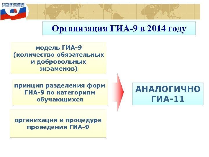 Организация ГИА-9 в 2014 году модель ГИА-9 (количество обязательных и добровольных экзаменов) принцип разделения