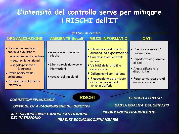 L'intensità del controllo serve per mitigare i RISCHI dell'IT fattori di rischio ORGANIZZAZIONE Scenario