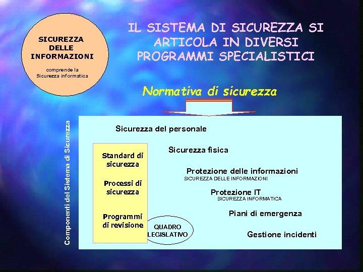 SICUREZZA DELLE INFORMAZIONI IL SISTEMA DI SICUREZZA SI ARTICOLA IN DIVERSI PROGRAMMI SPECIALISTICI comprende