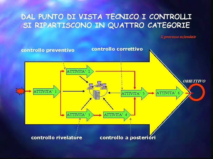 DAL PUNTO DI VISTA TECNICO I CONTROLLI SI RIPARTISCONO IN QUATTRO CATEGORIE il processo