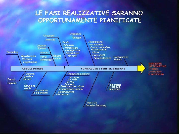 LE FASI REALIZZATIVE SARANNO OPPORTUNAMENTE PIANIFICATE Copyright Antivirus Stazioni Lavoro Normativa Internet. Regolamento. Standard.