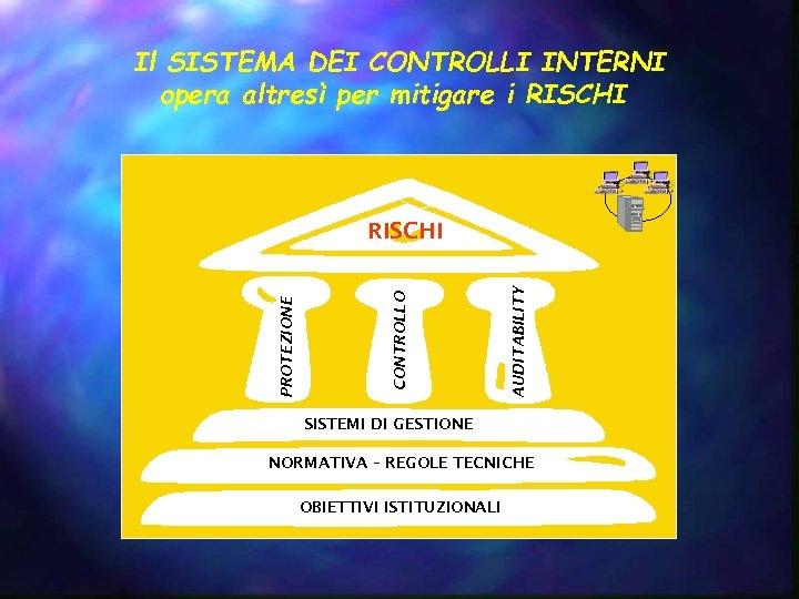 Il SISTEMA DEI CONTROLLI INTERNI opera altresì per mitigare i RISCHI AUDITABILITY CONTROLLO PROTEZIONE