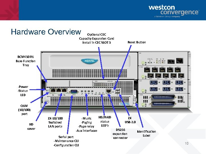 Hardware Overview Optional CEC Capacity Expansion Card Install in CEC SLOT 3 Reset Button