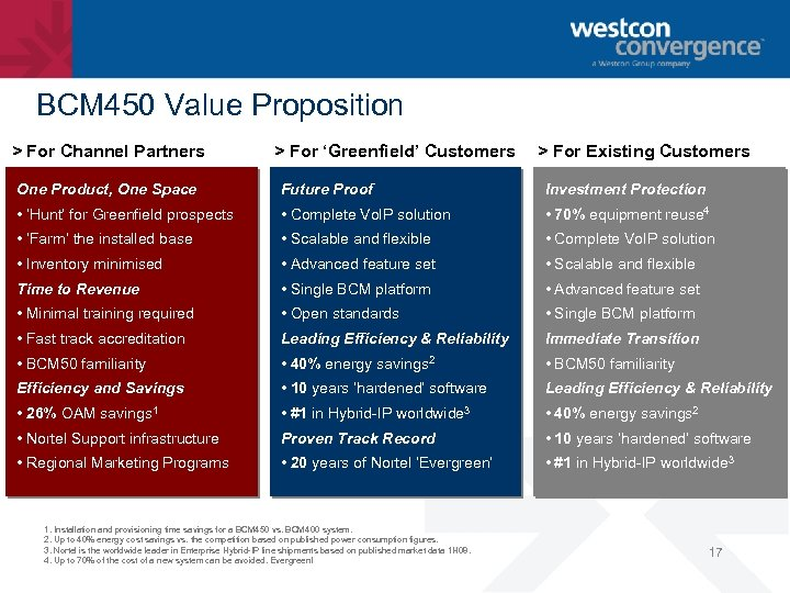 BCM 450 Value Proposition > For Channel Partners > For 'Greenfield' Customers > For