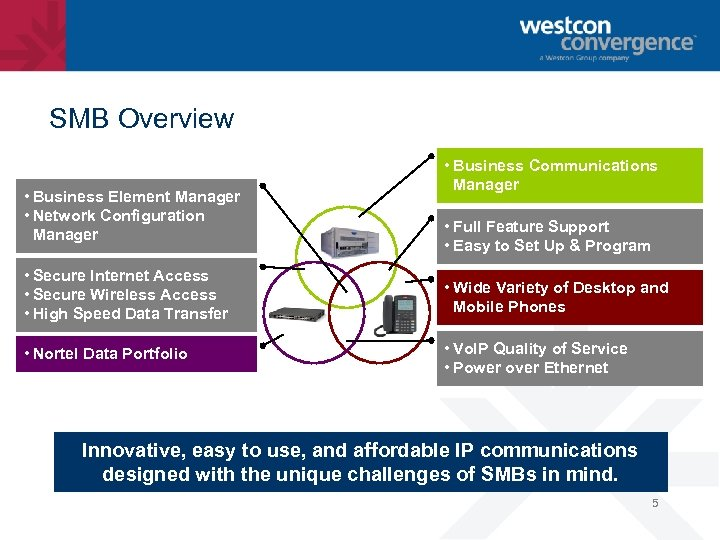 SMB Overview • Business Element Manager • Network Configuration Manager • Business Communications Manager