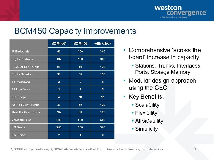 BCM 450 Capacity Improvements BCM 4001 BCM 450 with CEC 2 IP Endpoints 90