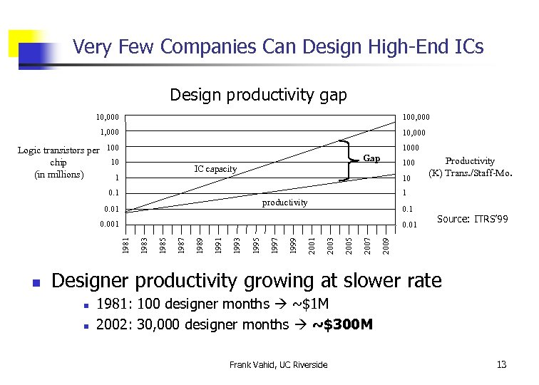Very Few Companies Can Design High-End ICs Design productivity gap 10, 000 100, 000