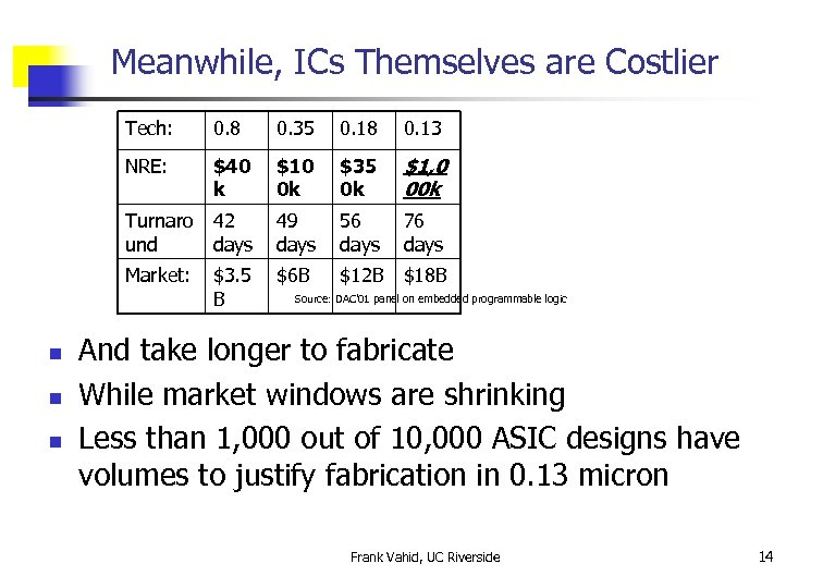 Meanwhile, ICs Themselves are Costlier Tech: 0. 13 $40 k $10 0 k $35