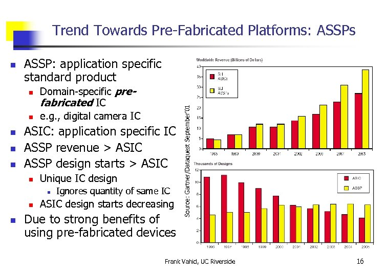 Trend Towards Pre-Fabricated Platforms: ASSPs ASSP: application specific standard product n n n Domain-specific