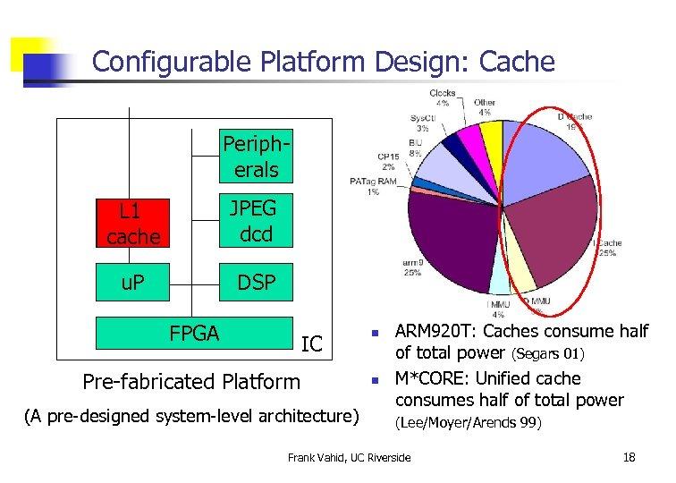 Configurable Platform Design: Cache Peripherals L 1 cache JPEG dcd u. P DSP FPGA