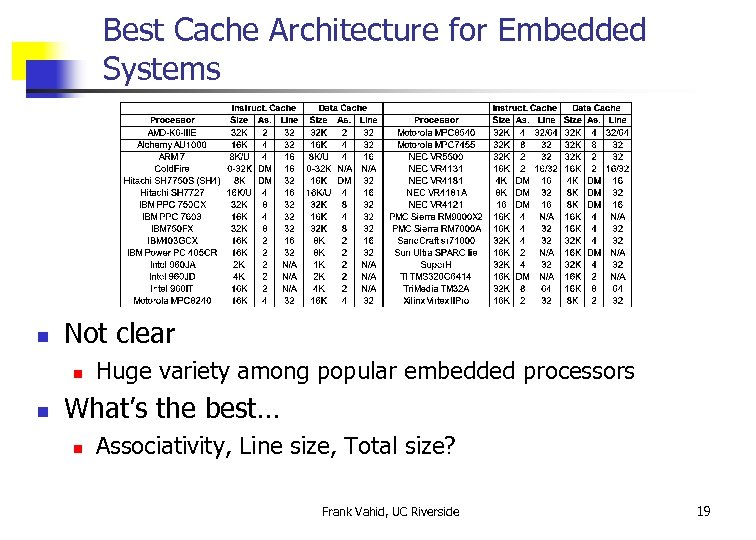 Best Cache Architecture for Embedded Systems n Not clear n n Huge variety among
