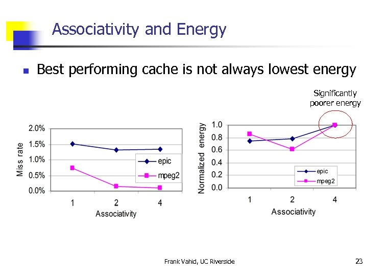 Associativity and Energy n Best performing cache is not always lowest energy Significantly poorer