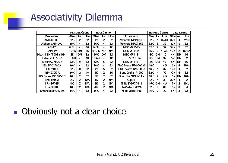 Associativity Dilemma n Obviously not a clear choice Frank Vahid, UC Riverside 25