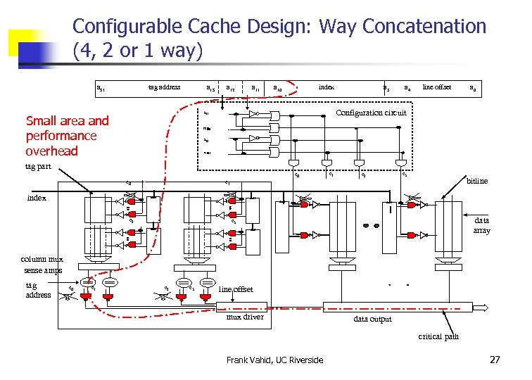 Configurable Cache Design: Way Concatenation (4, 2 or 1 way) a 31 tag address