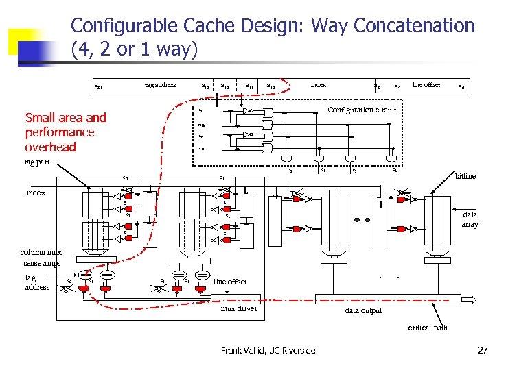 Configurable Cache Design: Way Concatenation (4, 2 or 1 way) a 31 tag address