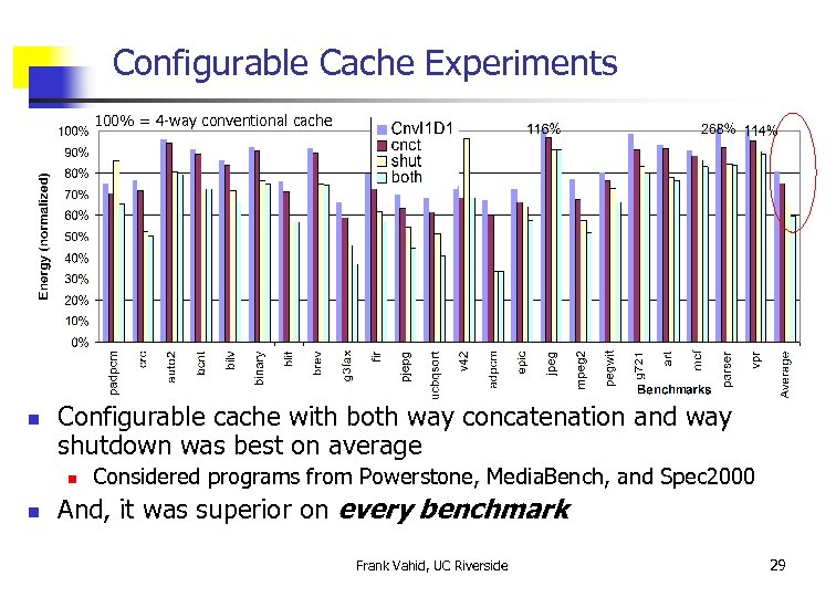 Configurable Cache Experiments 100% = 4 -way conventional cache n Configurable cache with both