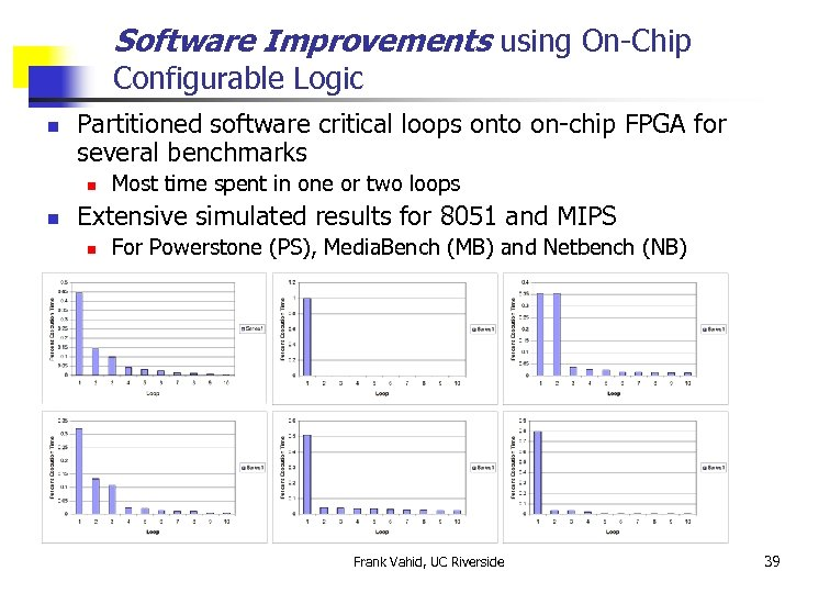 Software Improvements using On-Chip Configurable Logic n Partitioned software critical loops onto on-chip FPGA