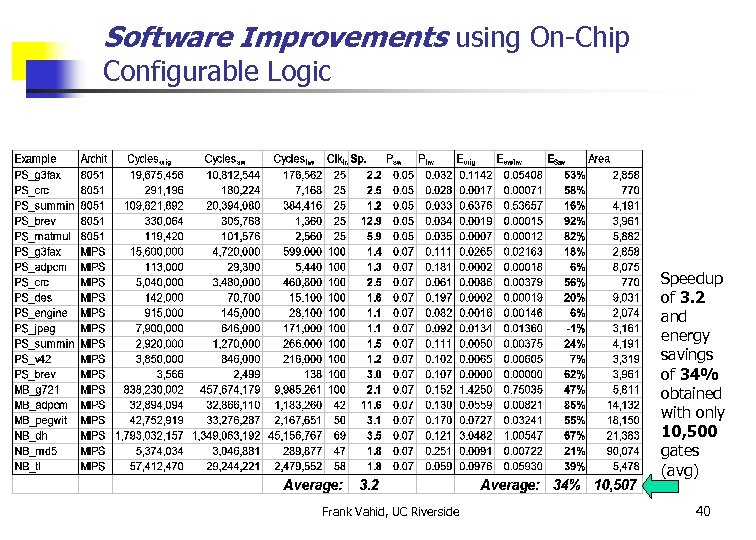 Software Improvements using On-Chip Configurable Logic Speedup of 3. 2 and energy savings of