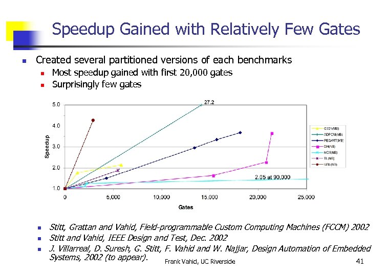 Speedup Gained with Relatively Few Gates n Created several partitioned versions of each benchmarks