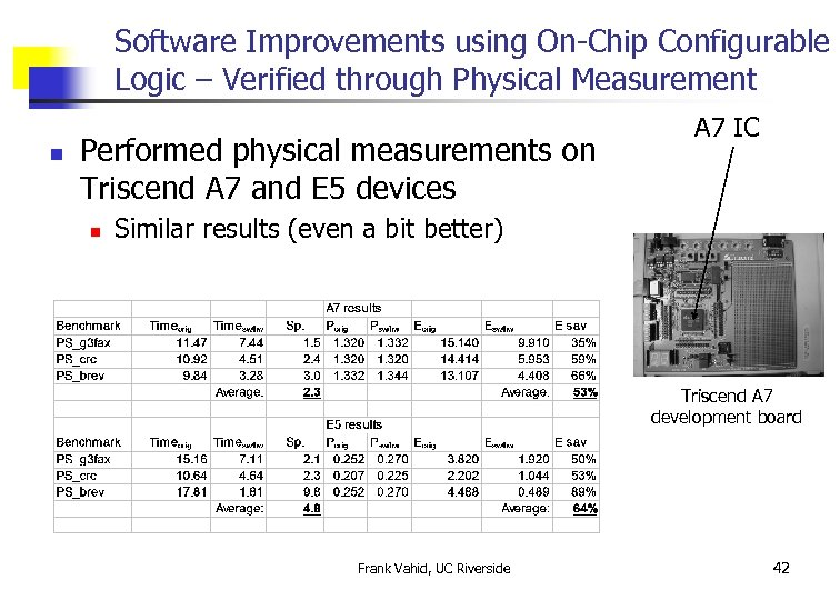 Software Improvements using On-Chip Configurable Logic – Verified through Physical Measurement n Performed physical