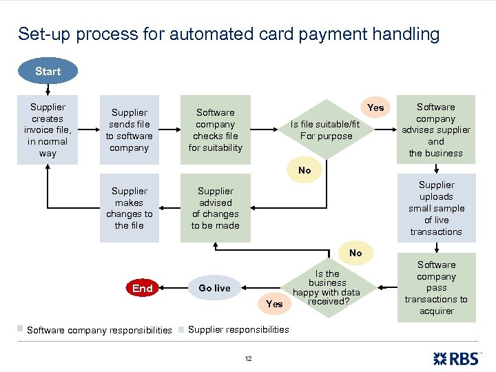 Set-up process for automated card payment handling Start Supplier creates invoice file, in normal
