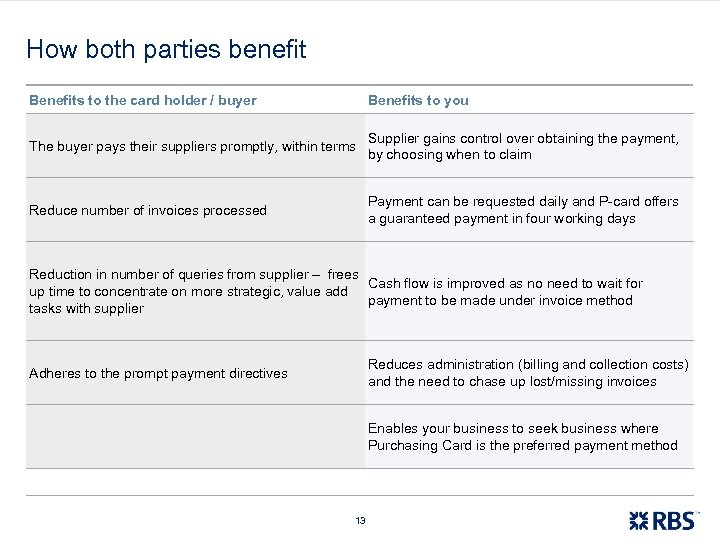 How both parties benefit Benefits to the card holder / buyer Benefits to you