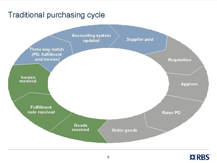 Traditional purchasing cycle Accounting system updated Supplier paid Three way match (PO, fulfillment and
