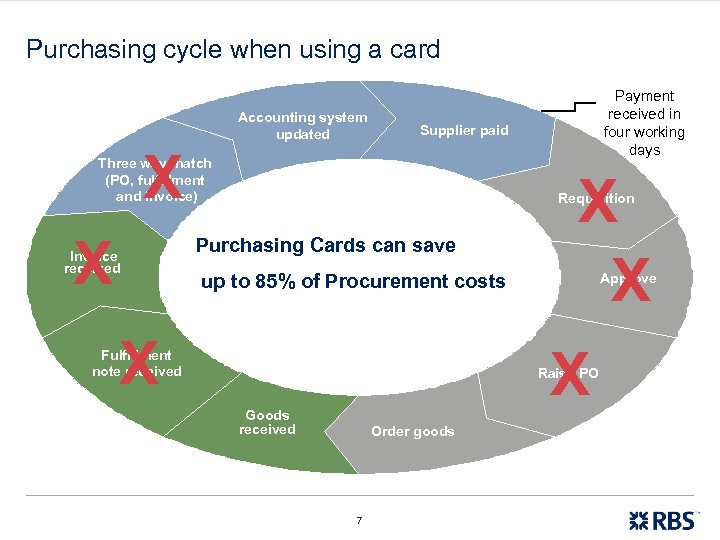 Purchasing cycle when using a card Accounting system updated Supplier paid X Three way