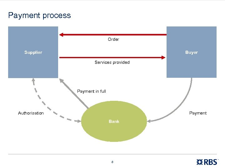 Payment process Order Buyer Supplier Services provided Payment in full Authorisation Payment Bank 8