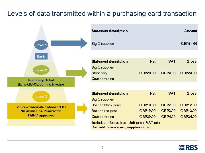 Levels of data transmitted within a purchasing card transaction Statement description Level 1 Amount