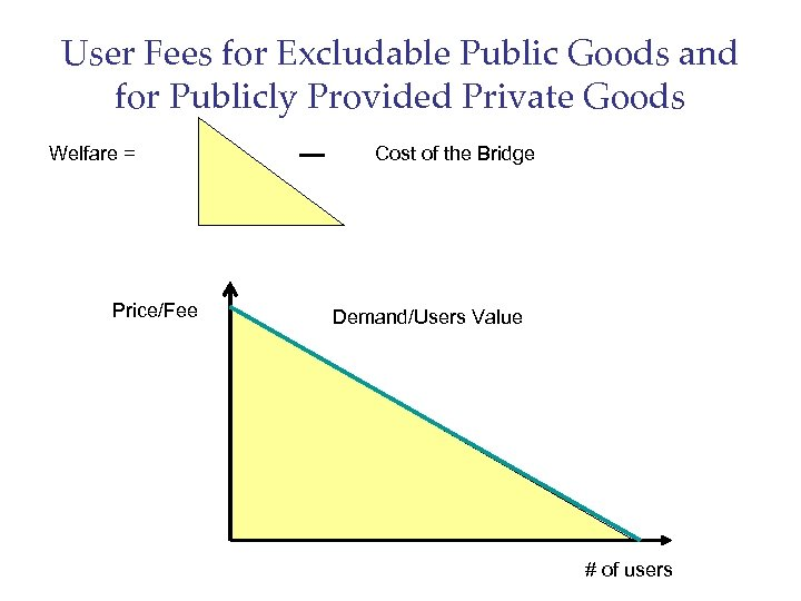 User Fees for Excludable Public Goods and for Publicly Provided Private Goods Welfare =