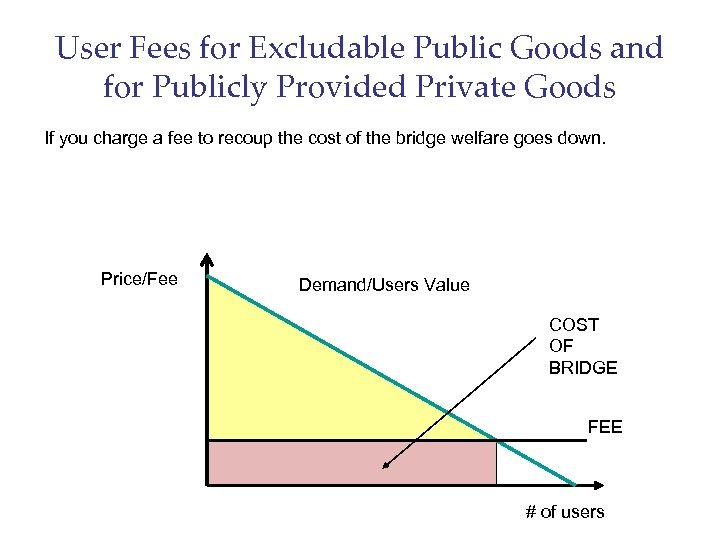 User Fees for Excludable Public Goods and for Publicly Provided Private Goods If you