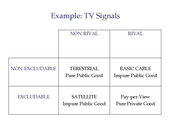 Example: TV Signals NON-RIVAL NON-EXCLUDABLE TERESTRIAL Pure Public Good BASIC CABLE Impure Public Good