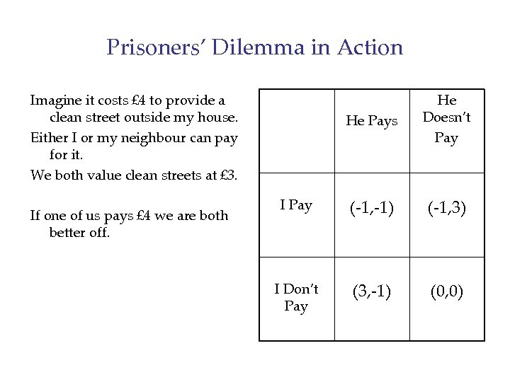 Prisoners' Dilemma in Action He Pays He Doesn't Pay I Pay (-1, -1) (-1,