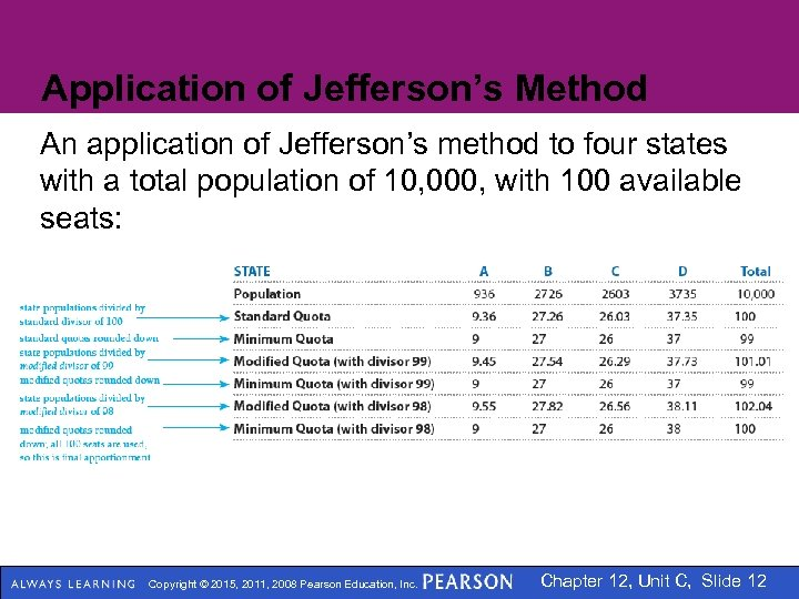Application of Jefferson's Method An application of Jefferson's method to four states with a