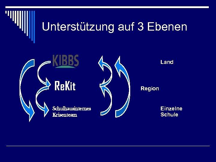 Unterstützung auf 3 Ebenen KIBBS Re. Kit Schulhausinternes Krisenteam Land Region Einzelne Schule