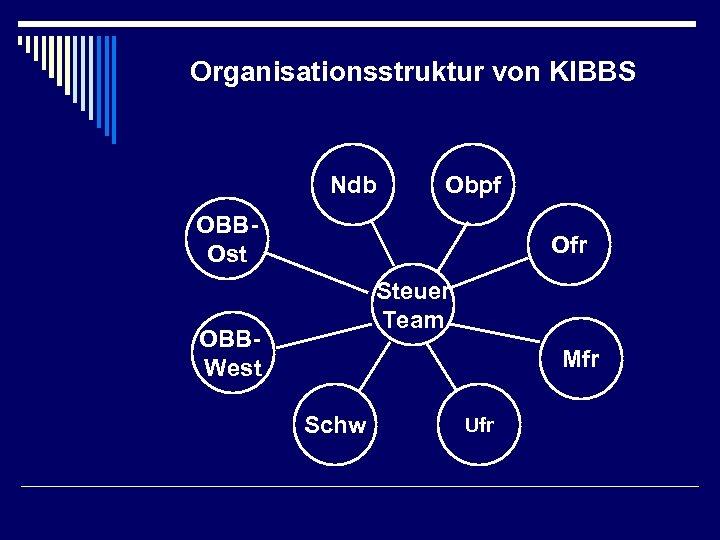 Organisationsstruktur von KIBBS Ndb Obpf OBBOst Ofr Steuer Team OBBWest Mfr Schw Ufr
