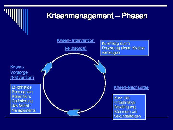 Krisenmanagement – Phasen Krisen- Intervention (-Fürsorge) Kurzfristig durch Entlastung einem Kollaps vorbeugen Krisen. Vorsorge