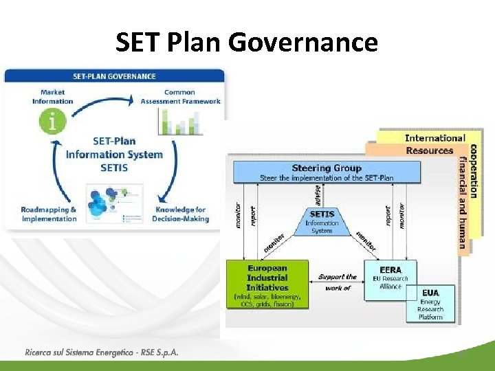 SET Plan Governance 10
